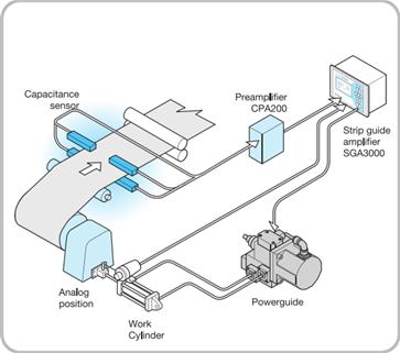 Hệ thống canh chỉnh biên, hệ thống EPC, CPC