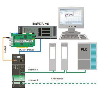 Hệ thống điều khiển, thu thập & phân tích dữ liệu trung tâm IBA-ag