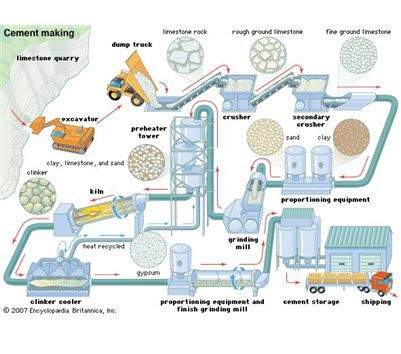 Ngành sản xuất xi măng? Thiết bị sử dụng sản xuất xi măng