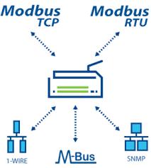Mạng truyền thông Modbus trong công nghiệp là gi?