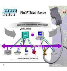 Profibus là gi? Mạng Profibus công trong công nghiệp?